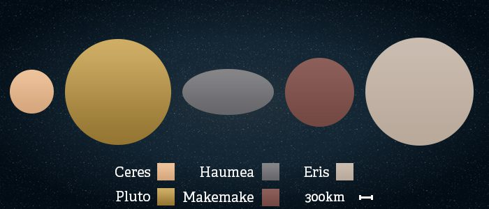 Side by side comparison of the dwarf planet sizes