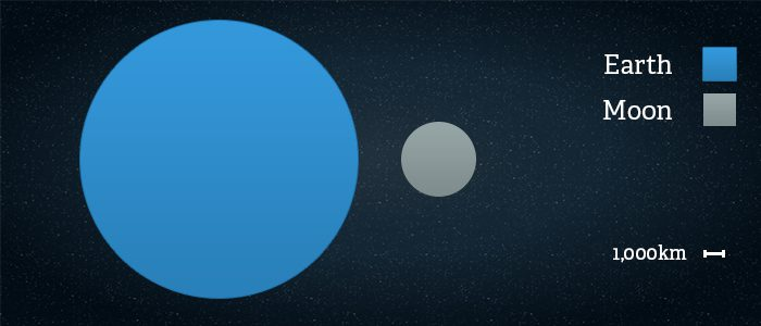 Side by side comparison of the size of Earth vs the Moon
