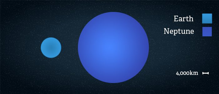 Side by side comparison of the size of Neptune vs Earth