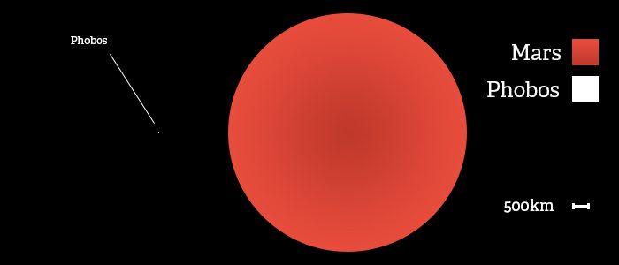 mars moon same size as - photo #23