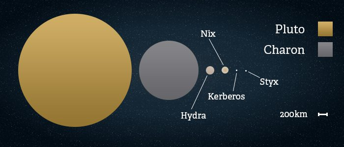 Pluto Facts: Interesting Facts about the Dwarf Planet Pluto