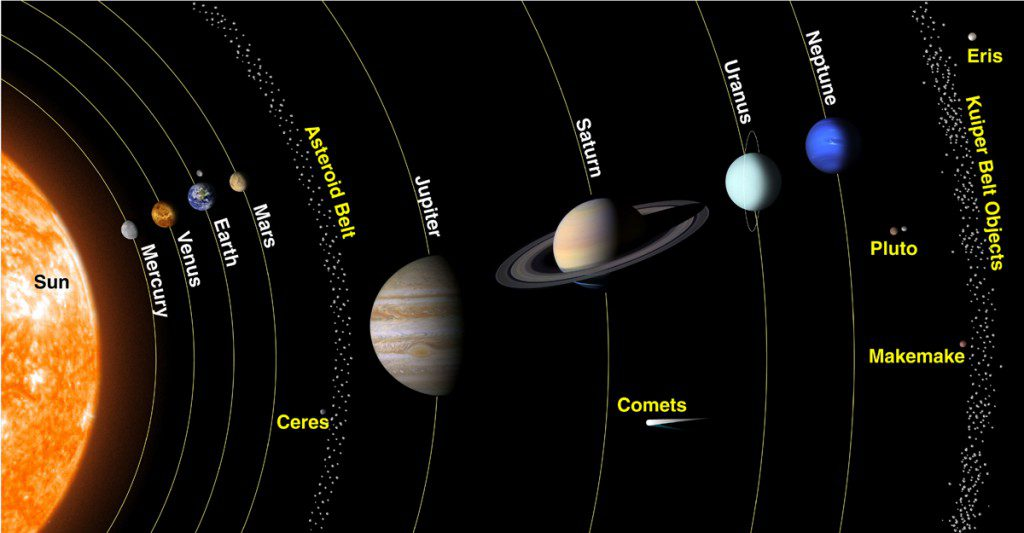 The planets, dwarf planets and other objects in our solar system