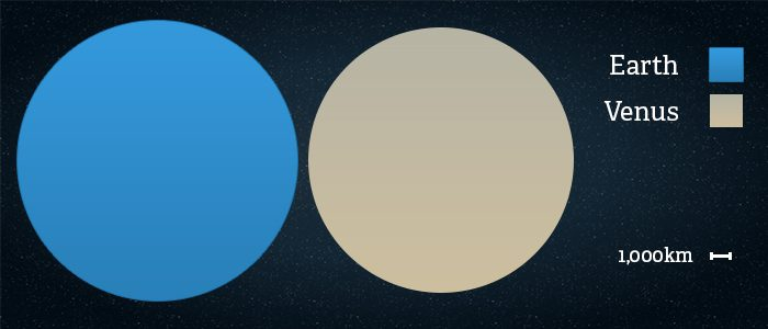 Side by side comparison of the size of Venus vs Earth