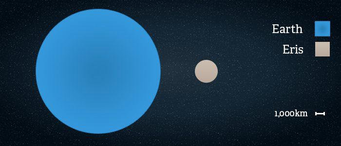 Side by side comparison of the size of Eris vs Earth