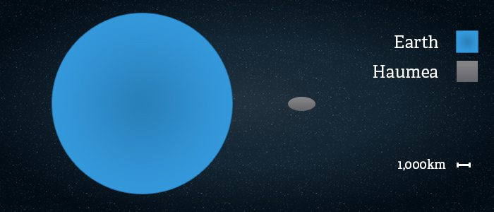 Side by side comparison of the size of Haumea vs Earth