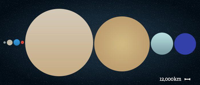 Order of the eight planets from left: Mercury, Venus, Earth, Mars, Jupiter, Saturn, Uranus and Neptune