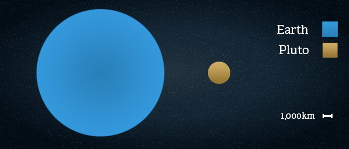 Side by side comparison of the size of Pluto vs Earth