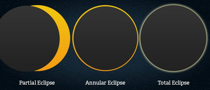 Three different types of solar eclipse