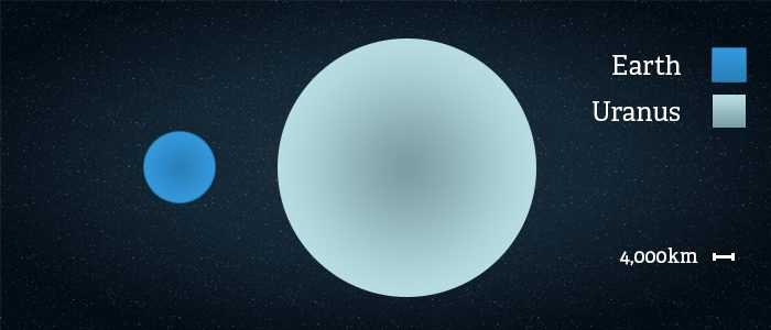 Side by side comparison of the size of Uranus vs Earth
