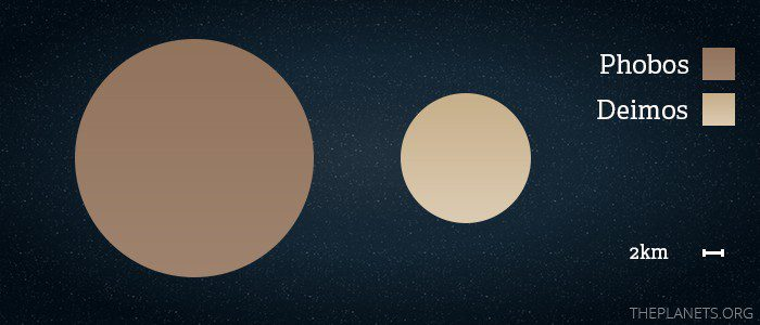Size of Mars moon Deimos compared to the other Martian moon, Phobos